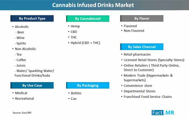 Types of Cannabis Drink Beverages