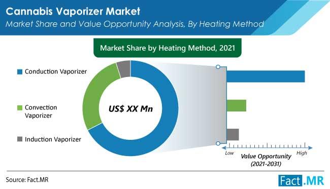 cannabis vaporizer market heating method