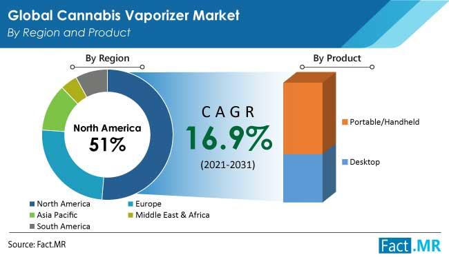 cannabis vaporizer market region