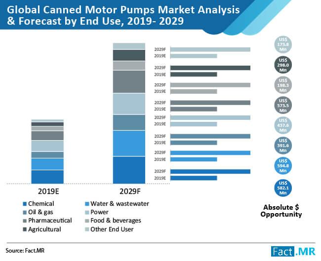 canned motor pumps market 01