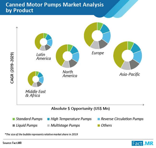 canned motor pumps market 02