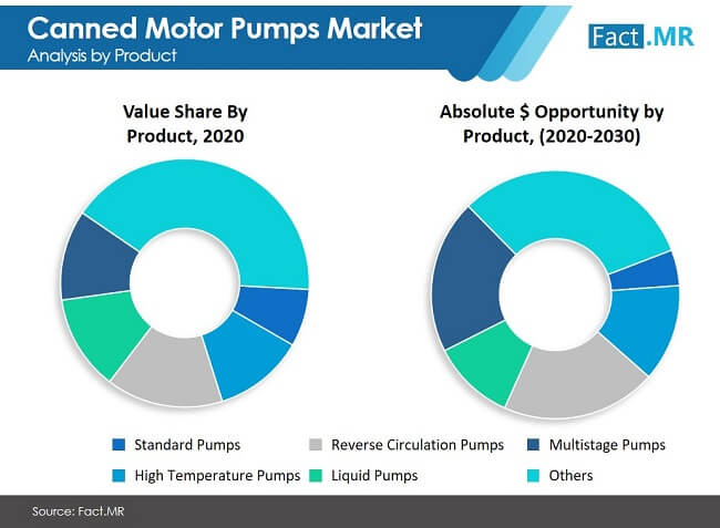 canned motor pumps market image 01