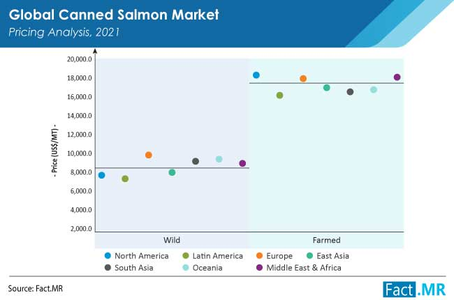 canned salmon market pricing by FactMR