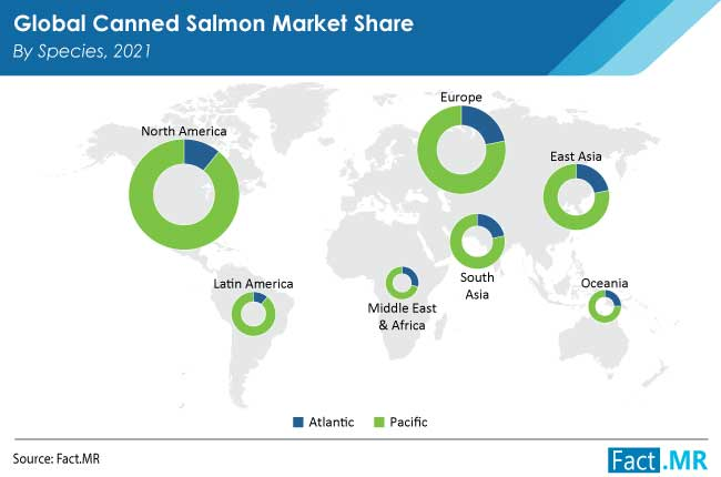canned salmon market species by FactMR