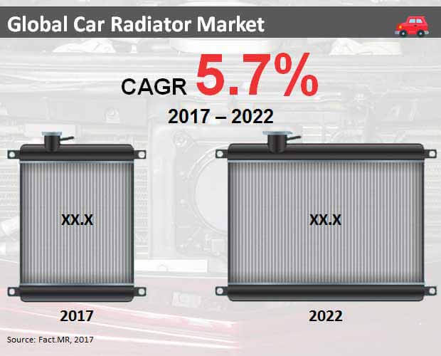 car radiator market