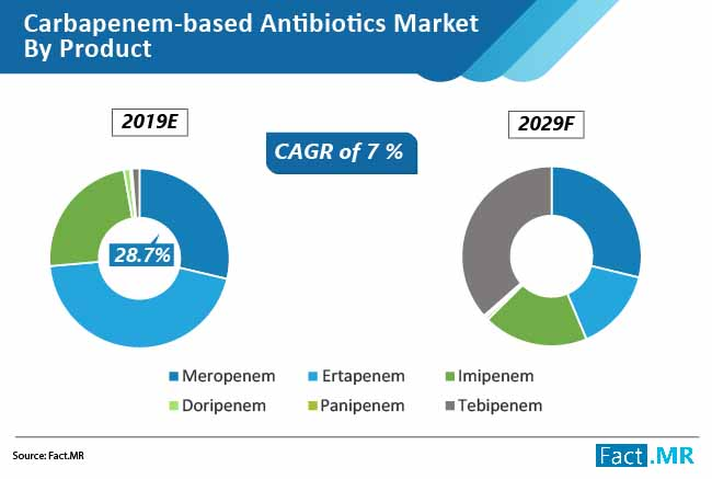 carbapenem based antibiotics market 01