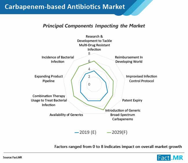 carbapenem based antibiotics market