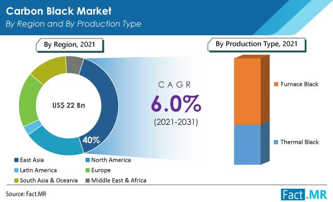 Carbon black market by region and by production type from Fact.MR