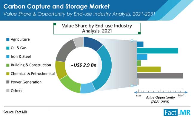 Carbon capture and storage market end use by Fact.MR