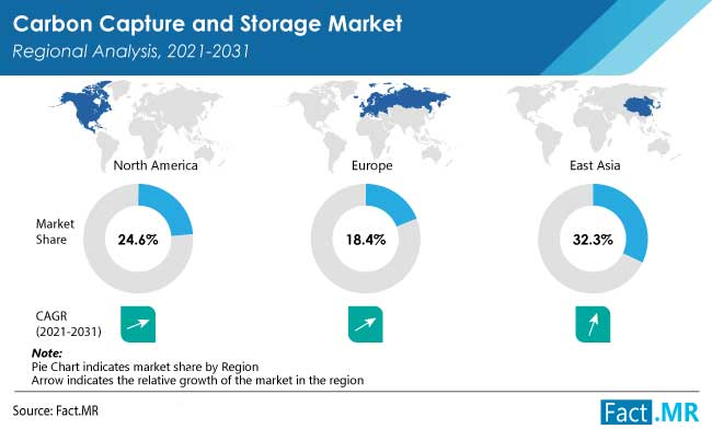 Carbon capture and storage market regional analysis by Fact.MR