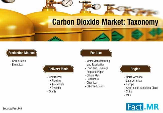 carbon dioxide market 0