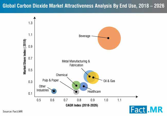 carbon dioxide market 1