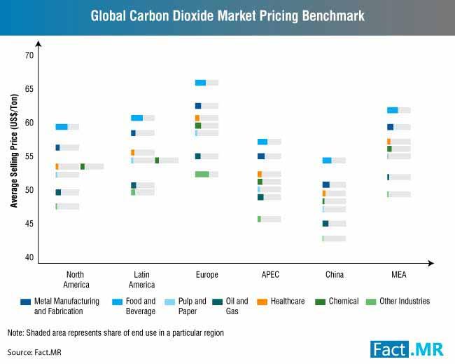 carbon dioxide market 2