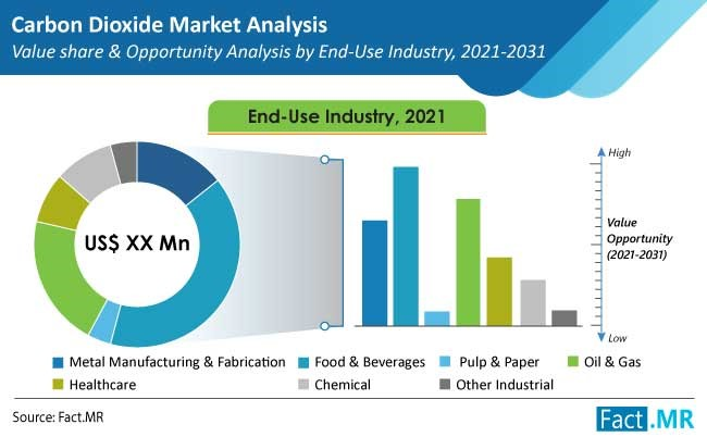 carbon dioxide market end use