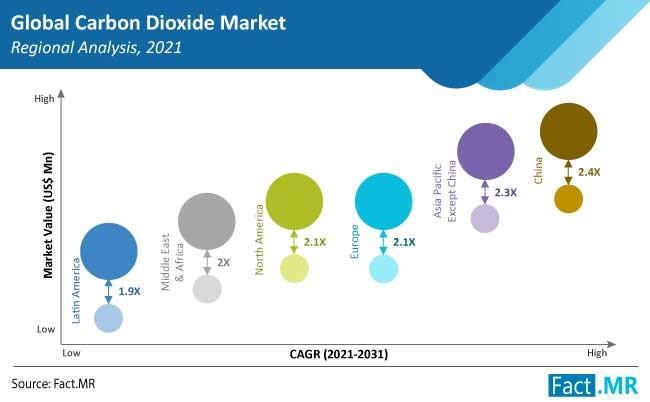 carbon dioxide market region