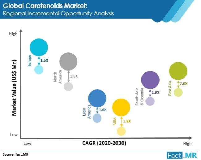 carotenoids market regional incremental opportunity analysis
