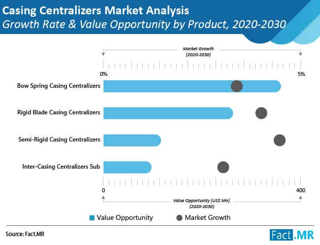 casing centralizers market analysis growth rate and value opportunity by product