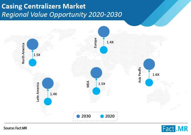 casing centralizers market regional value opportunity