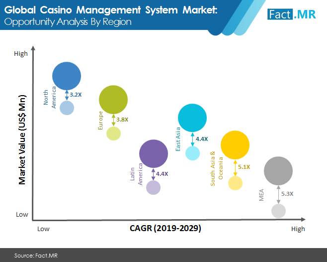 casino management system market image 1