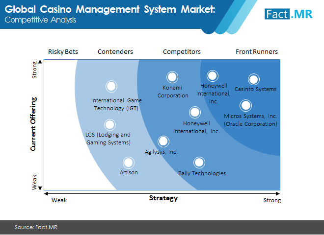 casino management system market image 2