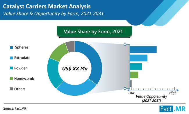 catalyst carriers market form region by FactMR