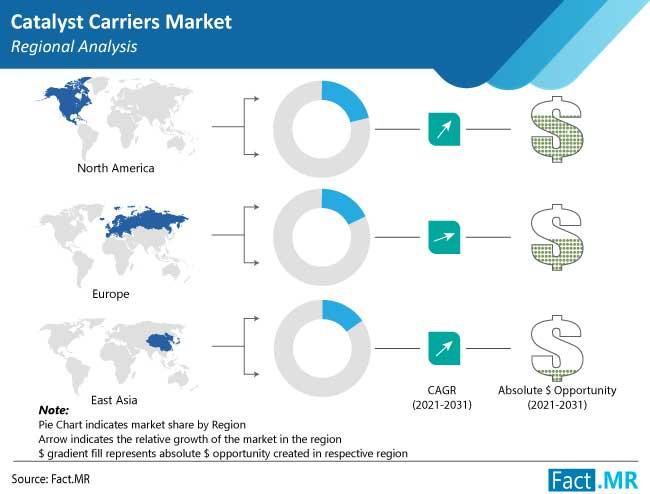catalyst carriers market region by FactMR