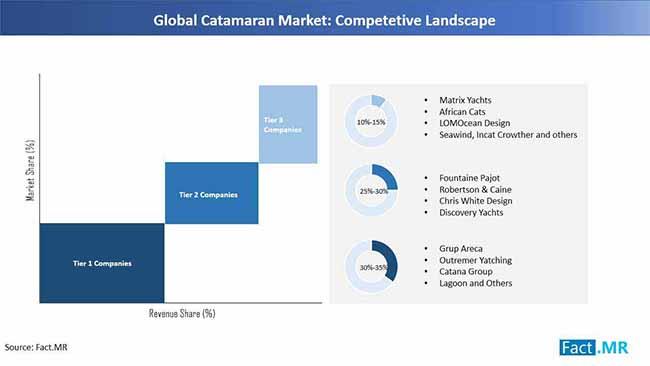 catanaran market competetive landscape by FactMR