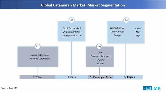 catamaran market market segmentation
