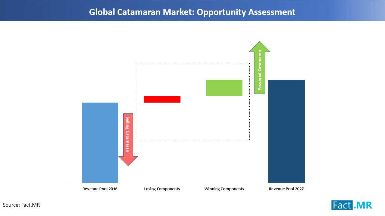 catamaran market opportunity assessment