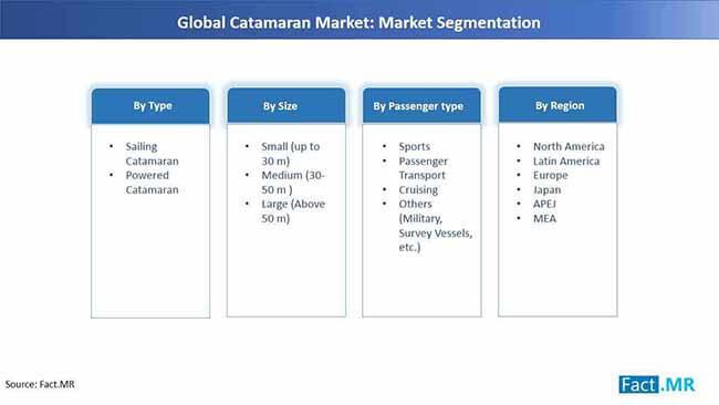 catanaran market segmentation