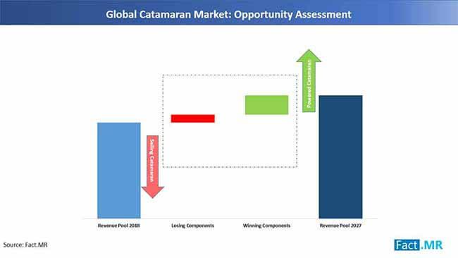 catanaran market opportunity assessment