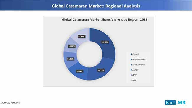 catanaran market regional analysis