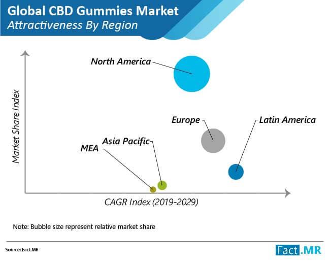 cbd gummies market attractiveness by region