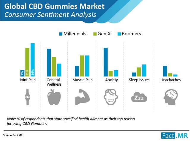 cbd gummies market consumer sentiment analysis