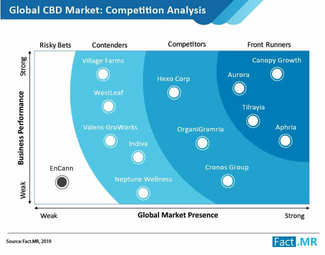 CBD Market in the Future?