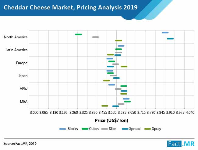 cheddar cheese market pricing analysis