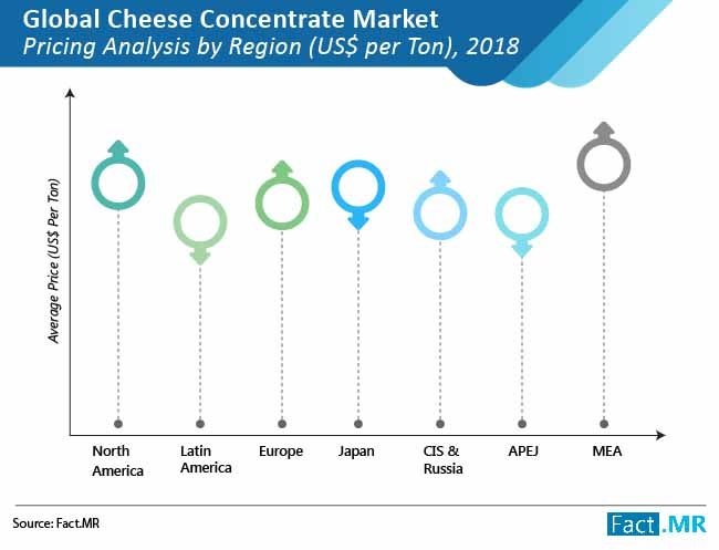 cheese concentrate market pricing analysis by region