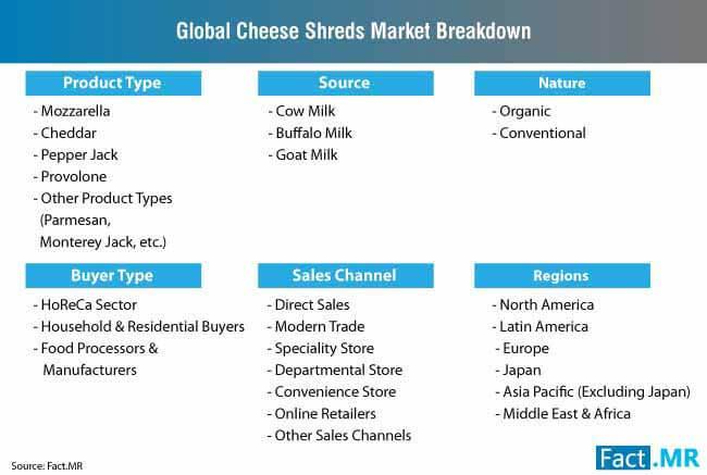 cheese shreds market breakdown