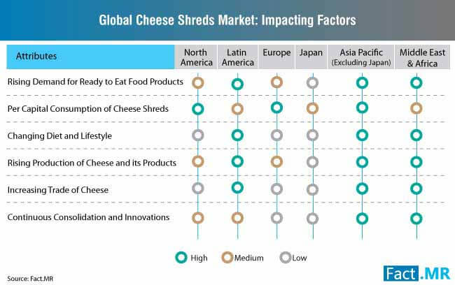 cheese shreds market impacting factors