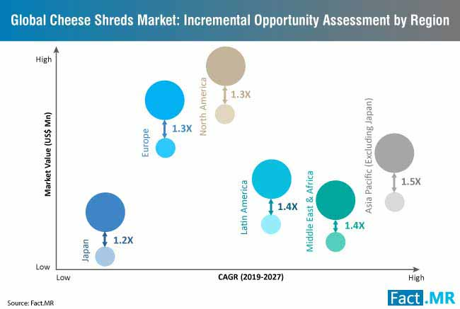 cheese shreds market incremental opportunity assessment by region