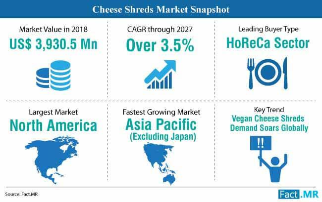 cheese shreds market snapshot