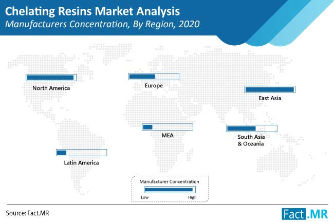 chelating resins market competition