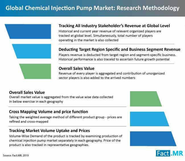 chemical injection pump market reserach methodolgy