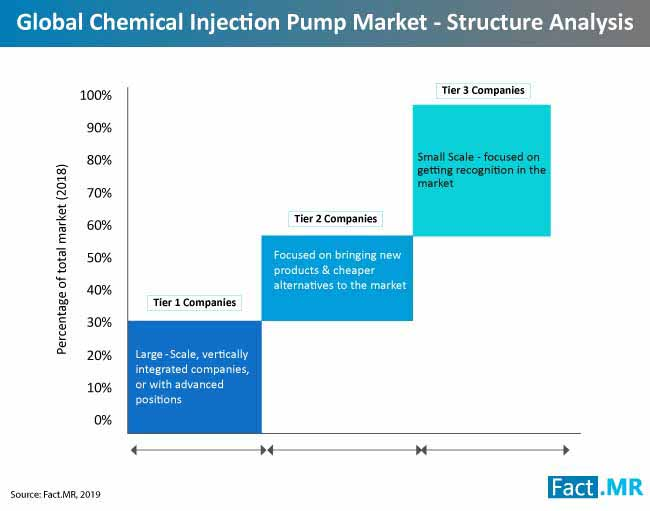 chemical injection pump market structure analysis