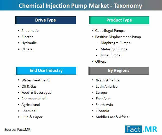 chemical injection pump market taxonomy