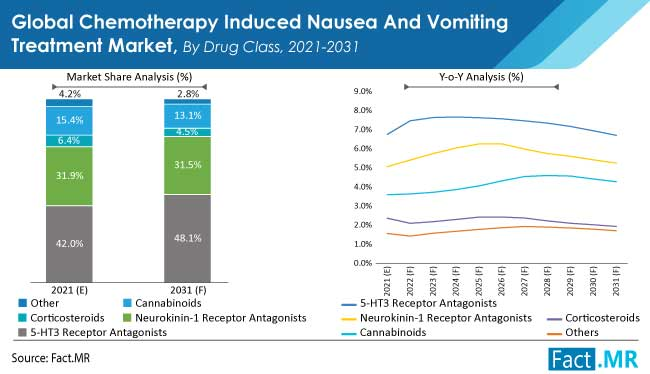 chemotherapy induced nausea and vomiting treatment market drug class by FactMR