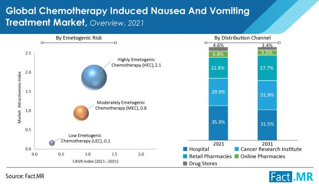 chemotherapy induced nausea and vomiting treatment market overview by FactMR