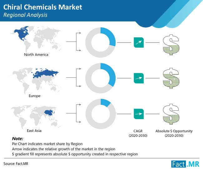 chiral chemicals market regional analysis