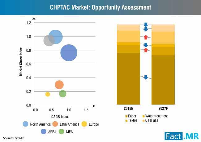 chptac market opportunity assessment