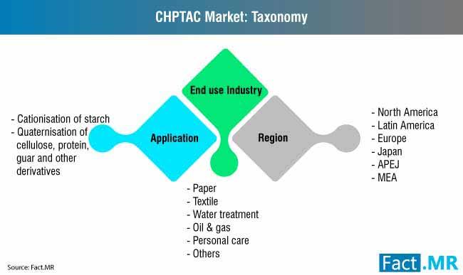 chptac market taxonomy